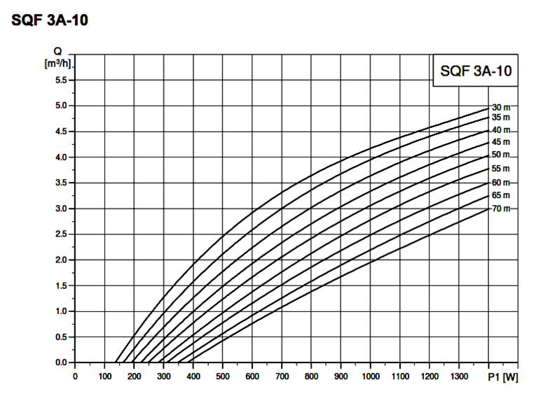 Grundfos Sqflex 3a 10n Solar Pump 32mm Outlet Sonop Solar