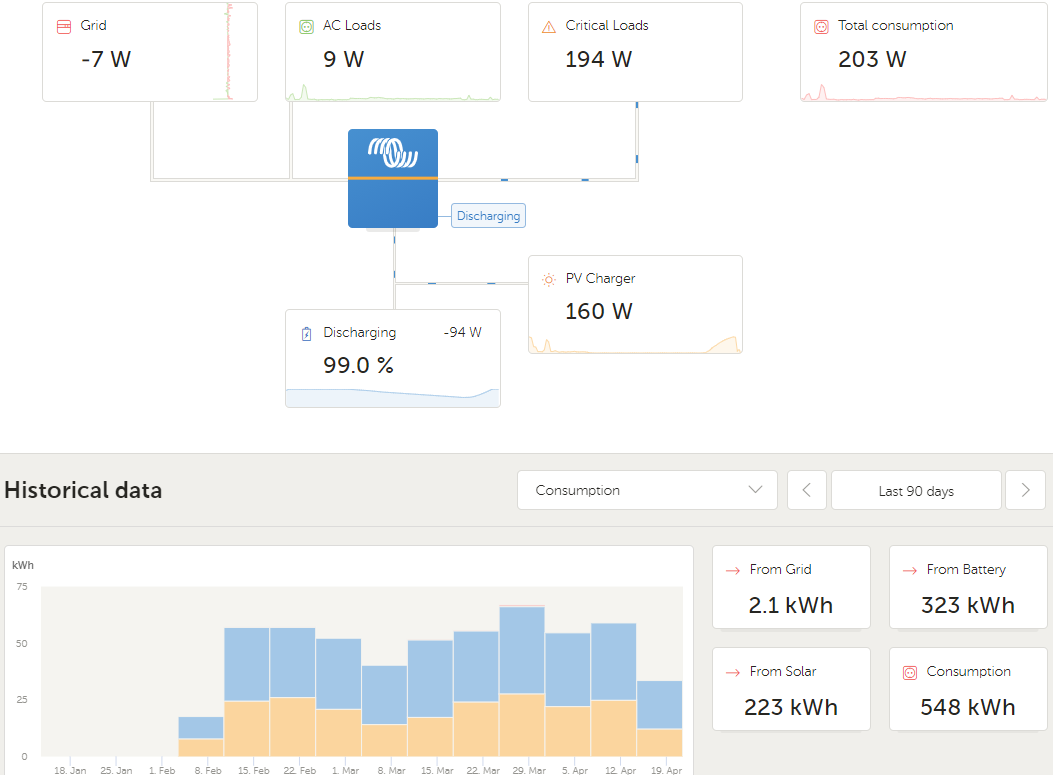 Data Sheet for Victron Installation Installed by Sonop Solar